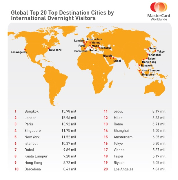 #Bangkok Tops The World's Most Visited Cities